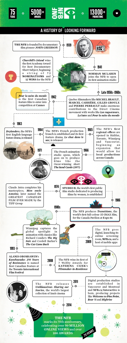 timeline-nfb-75th-final-english