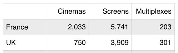 Cinemas and Screens 2015 (Sources: CNC/BFI)