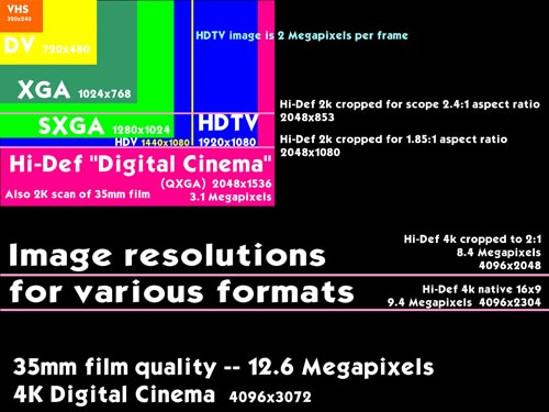 Resolution chart for formats.